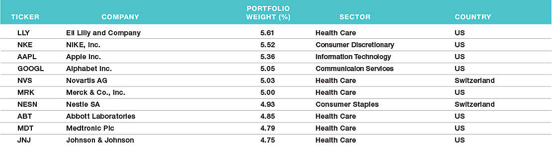HART Top 10 Holdings