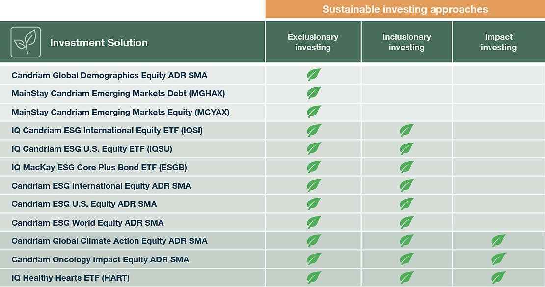 ESG Product List