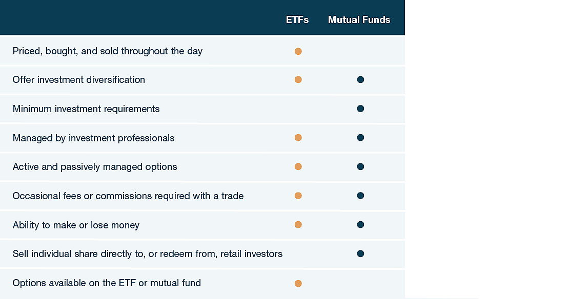 Similarities and Differences Between ETFs and Mutual Funds