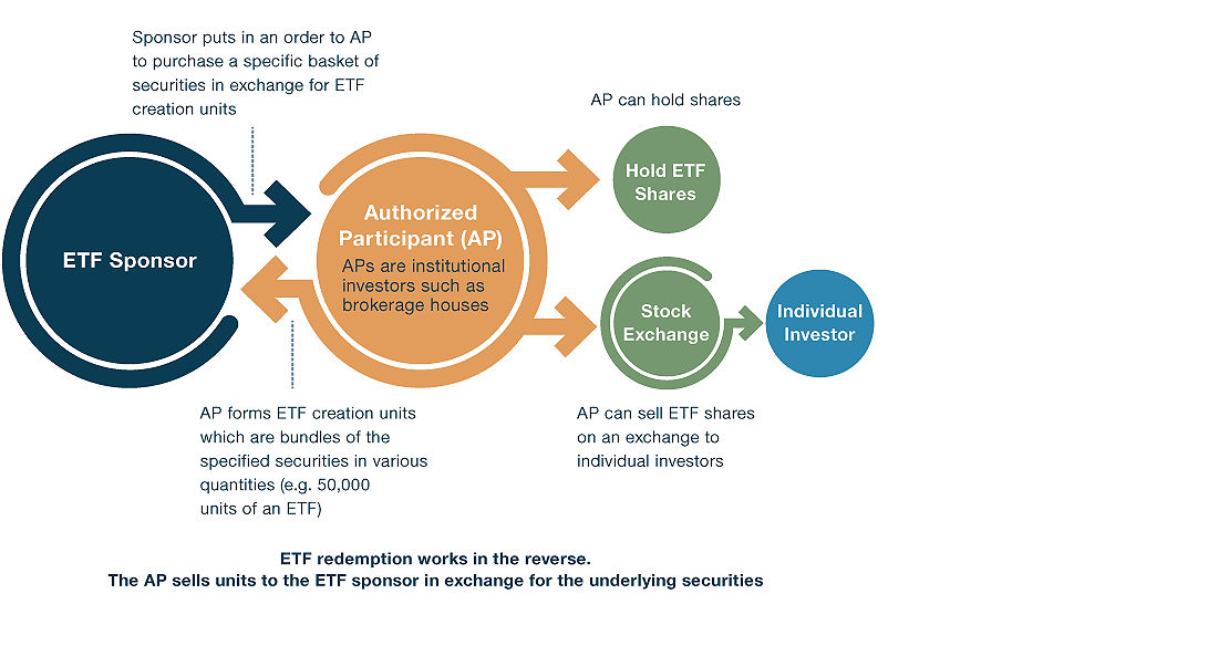 Maintaining a Flexible Supply and ETF Price Consistency