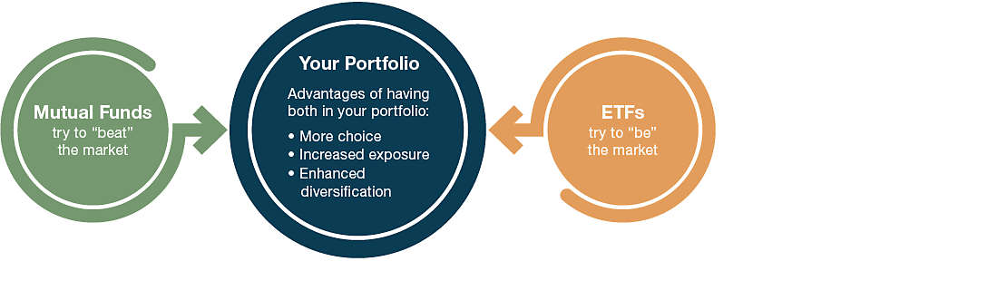 Mutual Funds and ETFs in a Portfolio