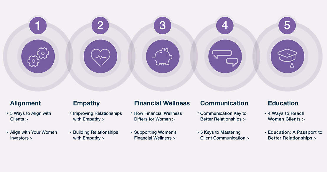 5 Attributes of the Ideal Client Relationship with Women