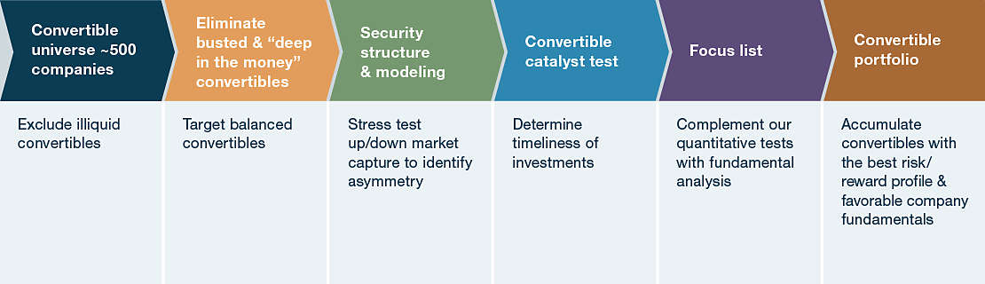 Screening Objectives with Emphasis on Risk Management