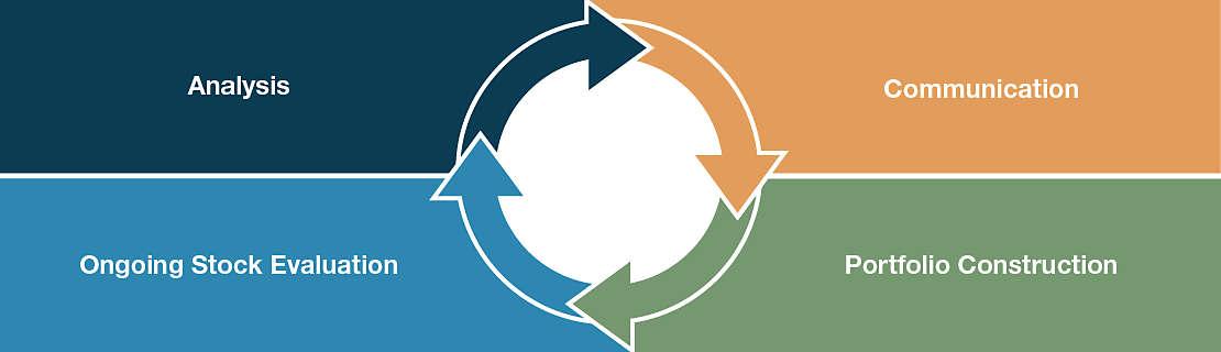 Portfolio Construction and Risk Management