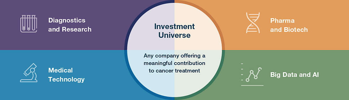 Supporting the development of a wide range of cancer diagnostics and treatments