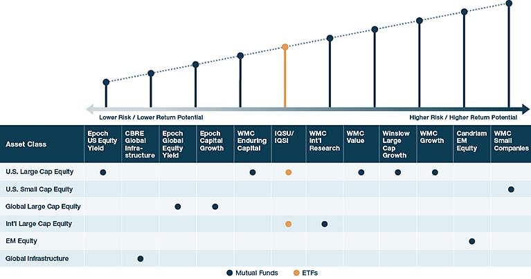 Investing for Longevity Across the Risk-Return Spectrum