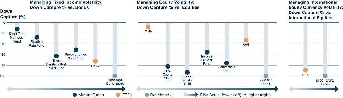 Managing Volatility across the Risk-Return Spectrum